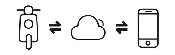 Niu App - Cloud